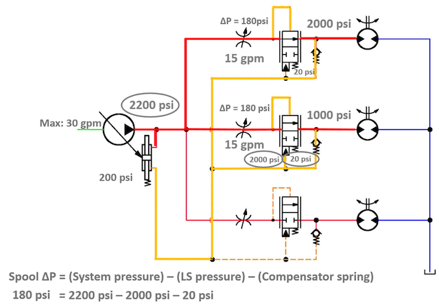 Pressure compensation in hydraulic systems