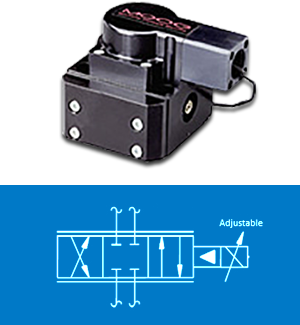 Servo Valves, Control & Systems - IL, IA, IN